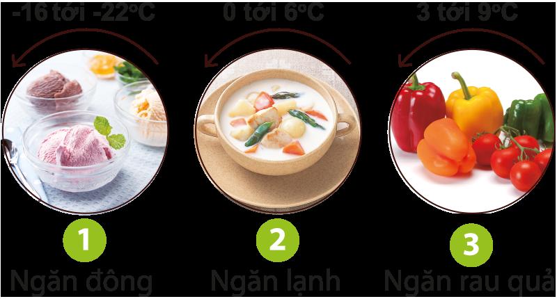nhiệt độ bảo quản thực phẩm